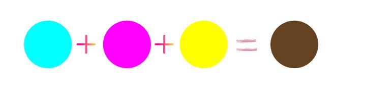 Cyan plus Magenta plus Yellow