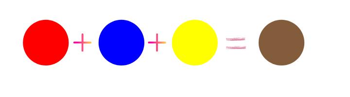 Red plus blue plus yellow